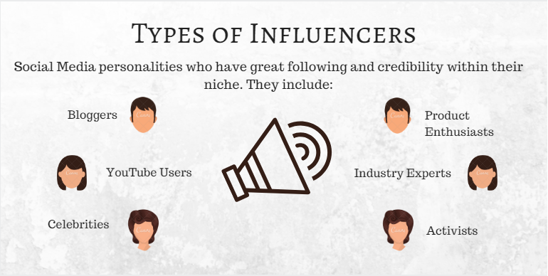 Types of Influencers, B2B influencer marketing, cloudlead