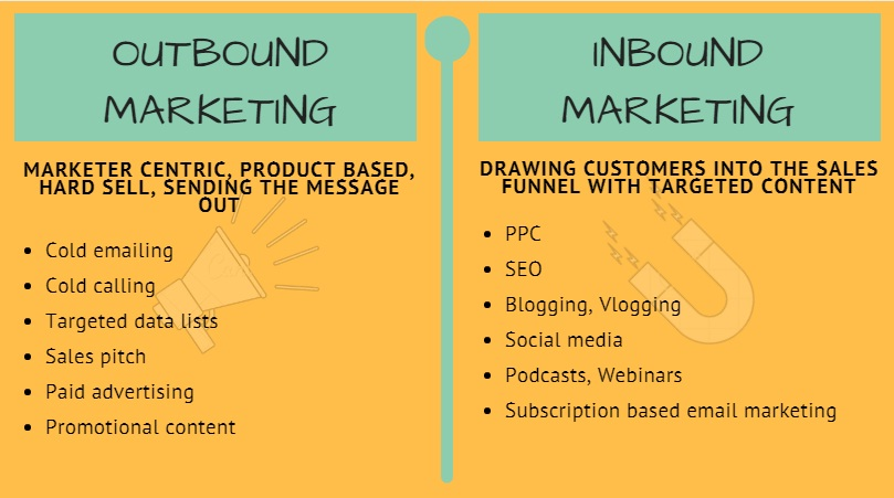Inbound Marketing and Outbound Marketing Cloudlead