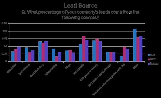 Leadsource_hubspot_cloudleadblog