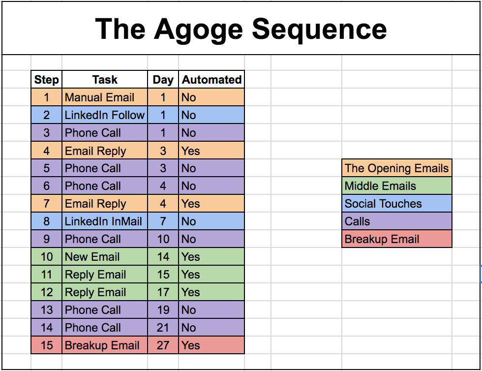 Agoge-email sequence cloudlead