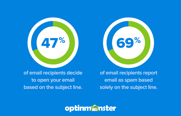 subject line open rates